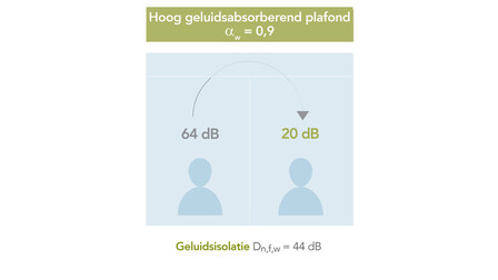 campaign illustration, db campaign, db range, office, sound insulation, sound absorption, high sound absorption illustration, NL